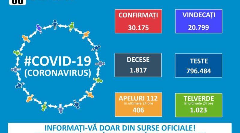 Cel mai mare număr de cazuri noi de COVID-19 din România de la începutul pandemiei de coronavirus